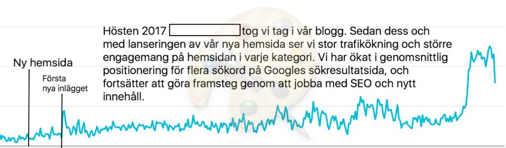 Graf för exponeringar i Google Search Console tillföljd av SEO.